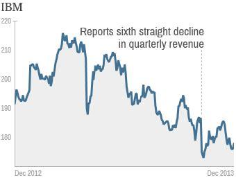 13 Ibm Fortune 500 Worst Performing Stocks Of 2013 Ibm Fortune 500