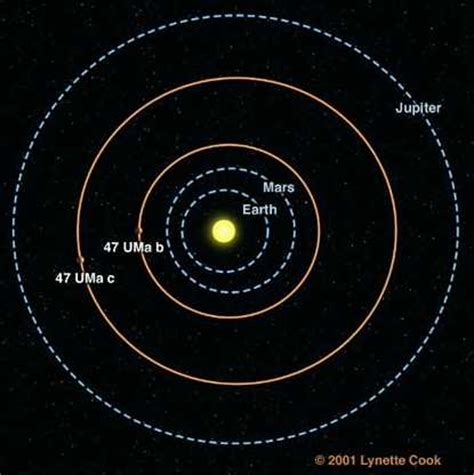 diagram of planets orbiting the sun diagram of planets orbiting the sun pics about space