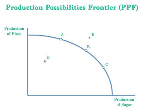 produce definition what is the production possibilities frontier ppf