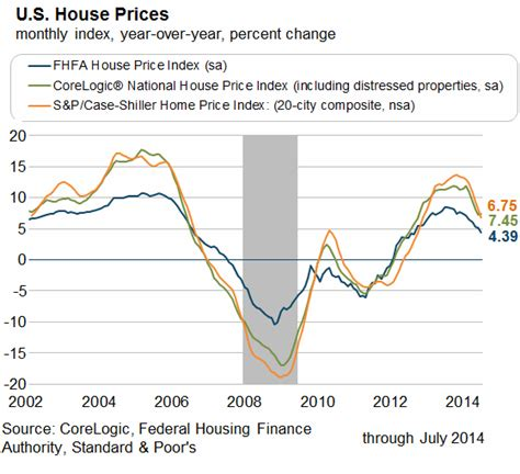 us home prices are rolling in one chart wolf