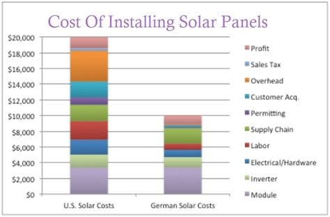 how much does it cost to solar power a home cost of installing solar panels cost of installing solar panels