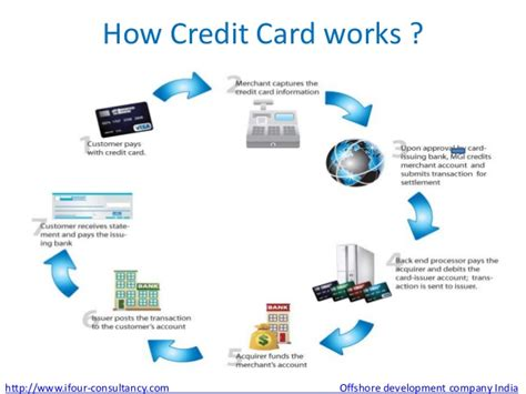 how to make a credit card that works access measures for securing credit card information