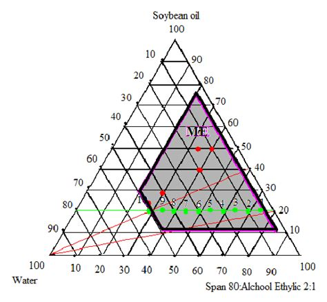 ternary phase diagram for microemulsion pseudo ternary phase diagram of microemulsion system made