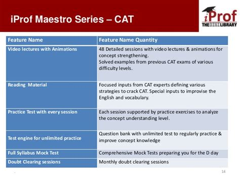 Cat Mba Entrance Details by More About Cat Mba Entrance