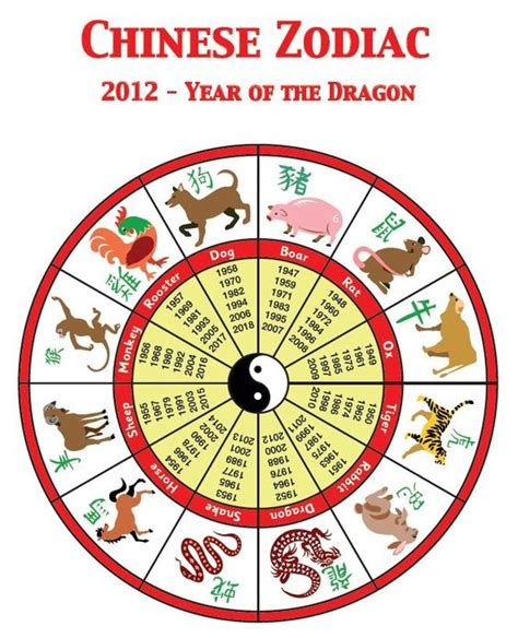 new year zodiac years chart zodiac find out which animal you are according to