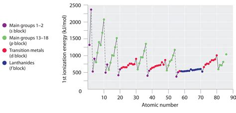 Pattern On How Ionization Energy Varies With Atomic Radius | the periodic table and periodic trends