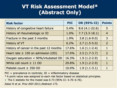 risk assessment model  venous thrombosis research