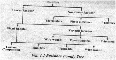 resistor history definition define the resistors give the classification of resistors mp study