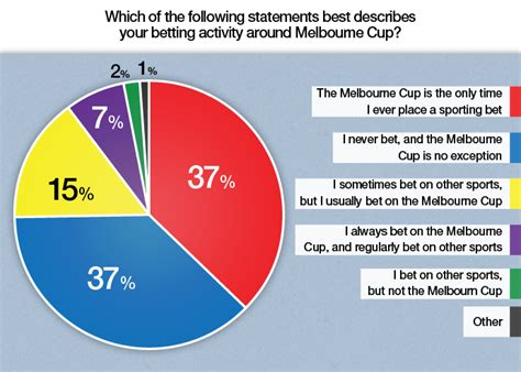 tattoo statistics singapore melbourne cup the bets are off when it comes to the cup