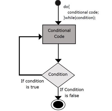 tutorialspoint scala scala do while loop