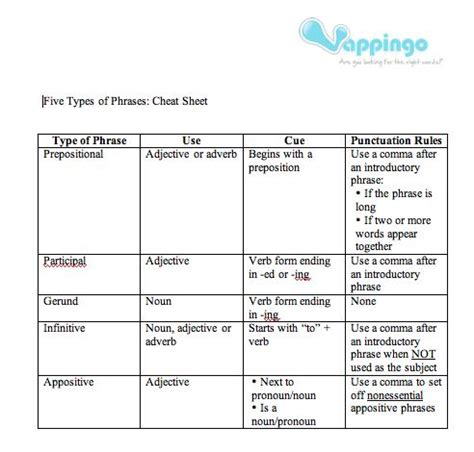 types of sheets five types of phrases a free printable cheat sheet
