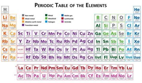 nomi gruppi tavola periodica introduzione alla chimica metallurgica
