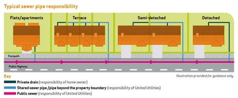 Sewers And Drains Explained Jfdrainage Co Uk