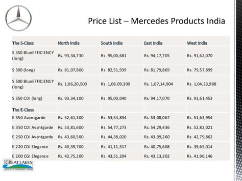 section 3 mixed groups merc benz india product mix section s3 group 4