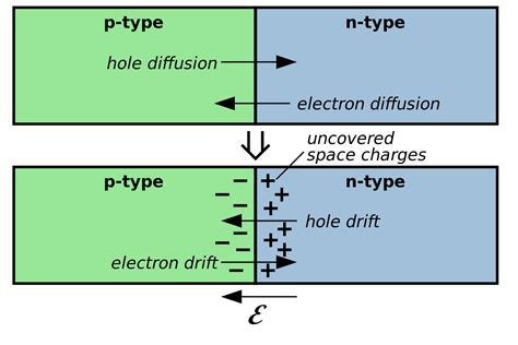 junction capacitance of pn junction diode depletion region