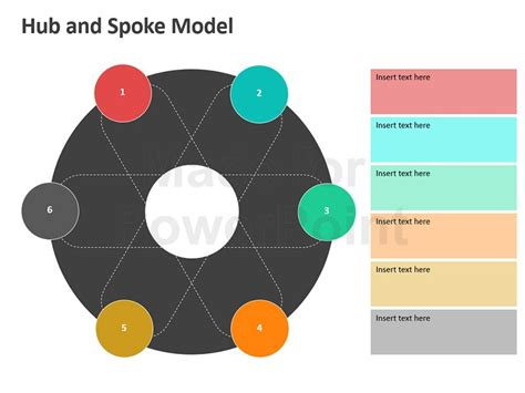 Hub And Spoke Business Model Hub And Spoke Model Ppt