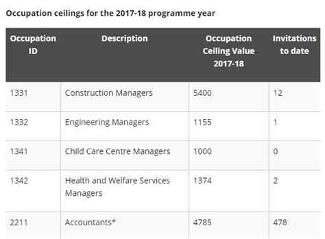 Occupation Ceiling by Occupation Ceilings For The 2017 2018 Programme Year For