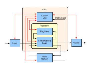simple computer diagram central processing unit