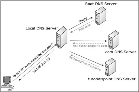 tutorialspoint networking network security application layer