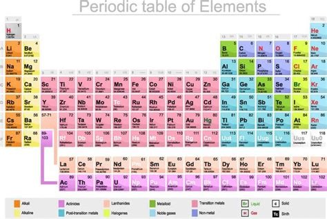 marks periodic table creator mendeleev s 182nd