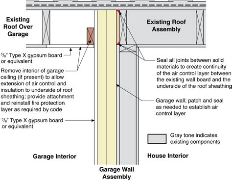 section break definition rigid foam insulation is installed on the garage side of