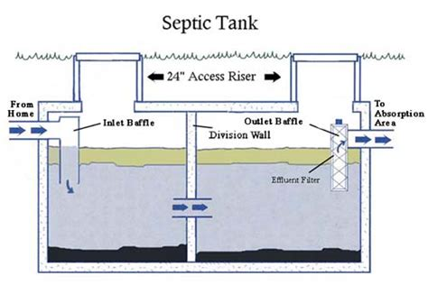 Plumbing Septic Systems by Alpha Omega Septic Service Your Plumbing And Septic Experts