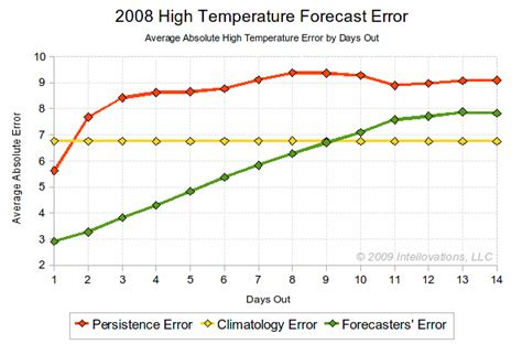 forecastadvisor weather forecast accuracy blog forecastadvisor weather forecast accuracy blog how good