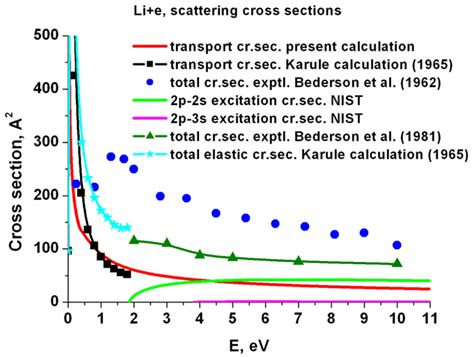exle electron atom scattering kintech laboratory r