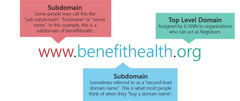 healthcare marketing   coming top level domain