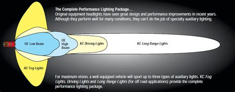 driving range with lights kc hilites 452 apollo pro 5 quot fog light kit 55w halogen