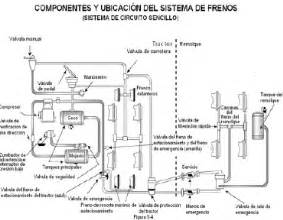 Air Brake System Tutorial Manual De La Licencia De Conducir Comercial De La Florida