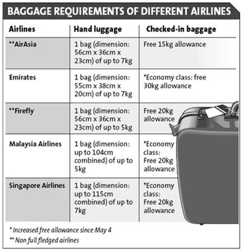 delta airlines baggage policy archives the star online