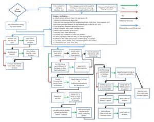 Microsoft Excel 2010 Flowchart Template by Process Flow Chart Template Excel 2010 Simple Process