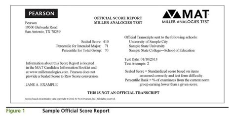 Mat Practice Questions by Interpreting Your Miller Analogies Score Report Magoosh