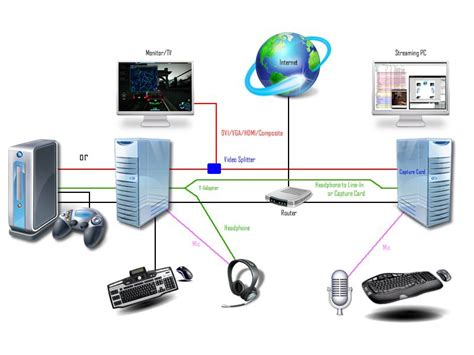 How To Put A Capture On A Config Sentry Mba by Two Pc Or One Pc And Console Setup Capture Card