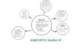 asme bpvc section ix asme bpvc section ix by christopher fannin on prezi