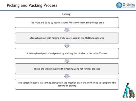 warehousing layout design and processes setup warehousing layout design and processes setup 110917071514