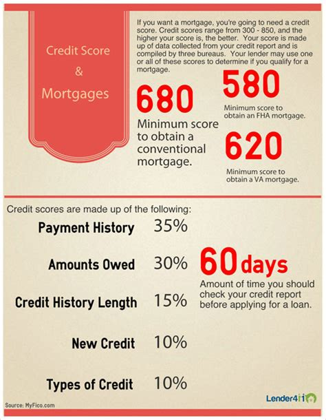 credit score house loan credit score house loan 28 images about kentucky fha mortgage loans guidelines