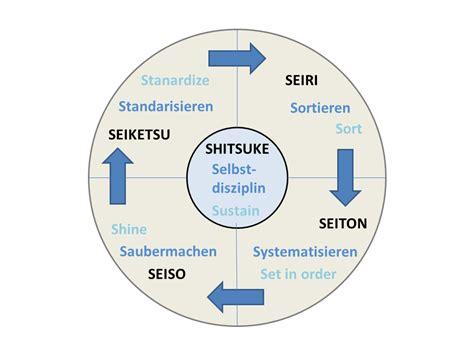 lean manufacturing lean resources 5s kaizen 5s methode kaizen und lean management lean six sigma