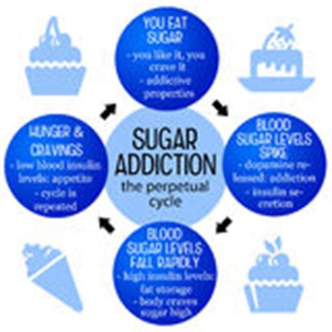 Sugar Detox Timeline by Clipart And Illustrations