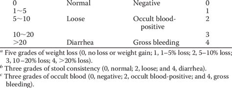 Blood Loss In Stool by Blood In Stool Weight Loss