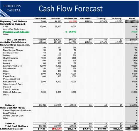 cash flow spreadsheet google search milestone pinterest