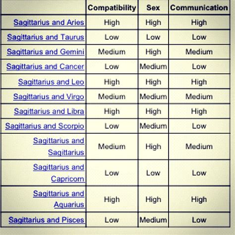 6 best images of libra love compatibility chart libra