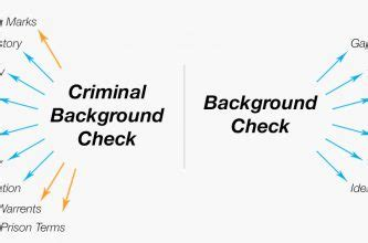 What Comes Up On A Criminal Background Check Nationwide Pre Employment Background Check Services Employsecure