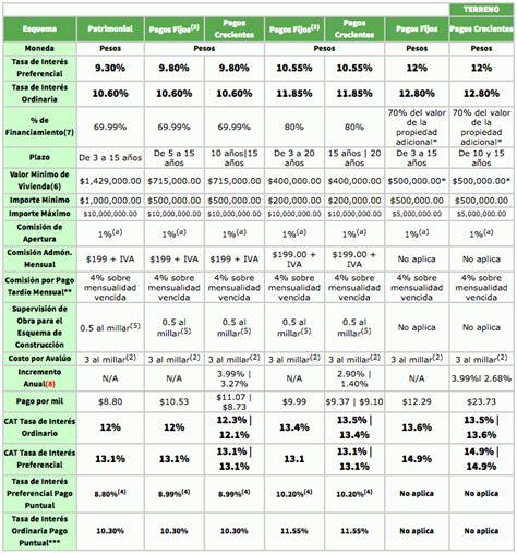 taza de interes prestamos 2016 mejor cr 233 dito hipotecario rankia