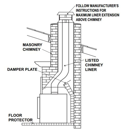 Fireplace Wiring by Wiring Diagram For A Fireplace Wiring Motorcycle Wire