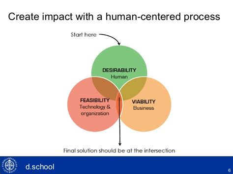 Design Thinking Mba Programs by Design Thinking For Exec Mba