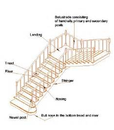parts of a staircase treads risers nosing landing balustrades