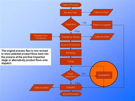 what is flow diagram the process flow chart explainedpresentationeze