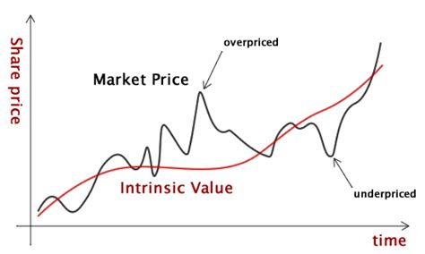 intrinsic value the holy grail of value investing safal